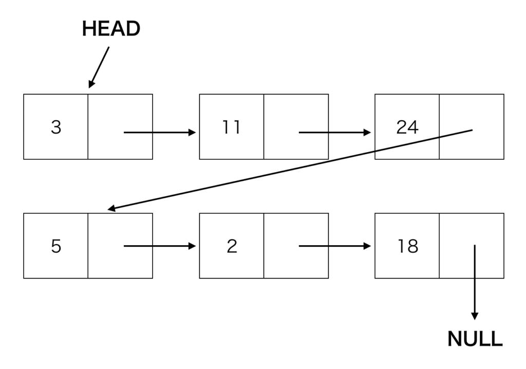 連結リストの具体例