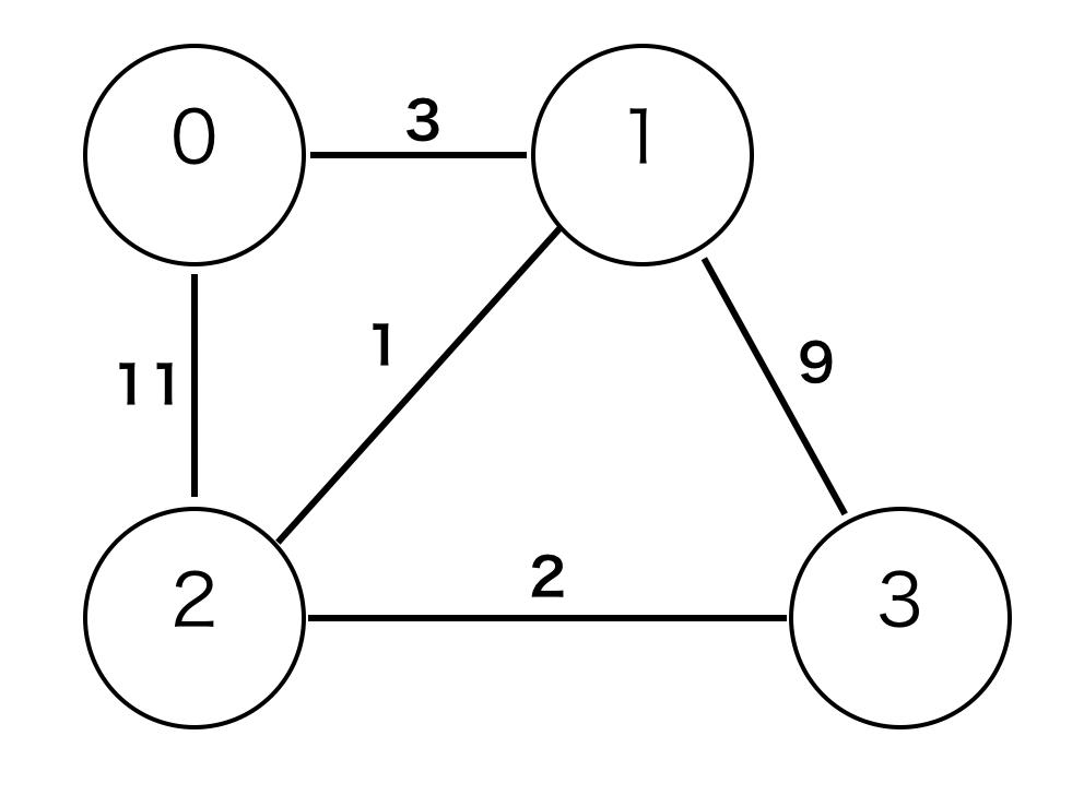 重み付き無向グラフの例