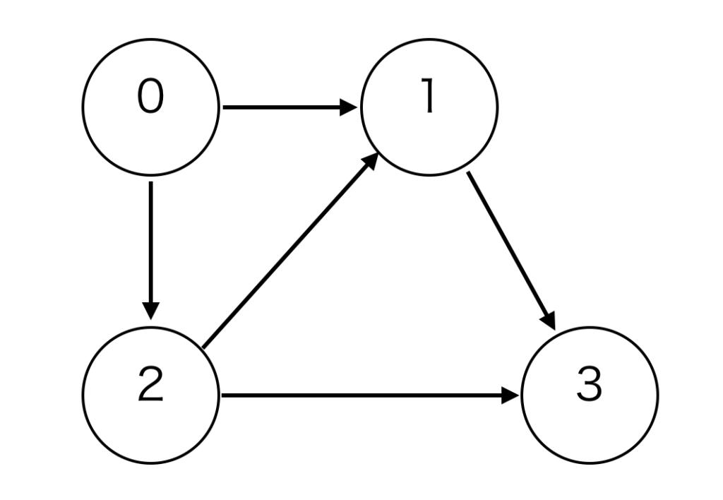 有向グラフの例