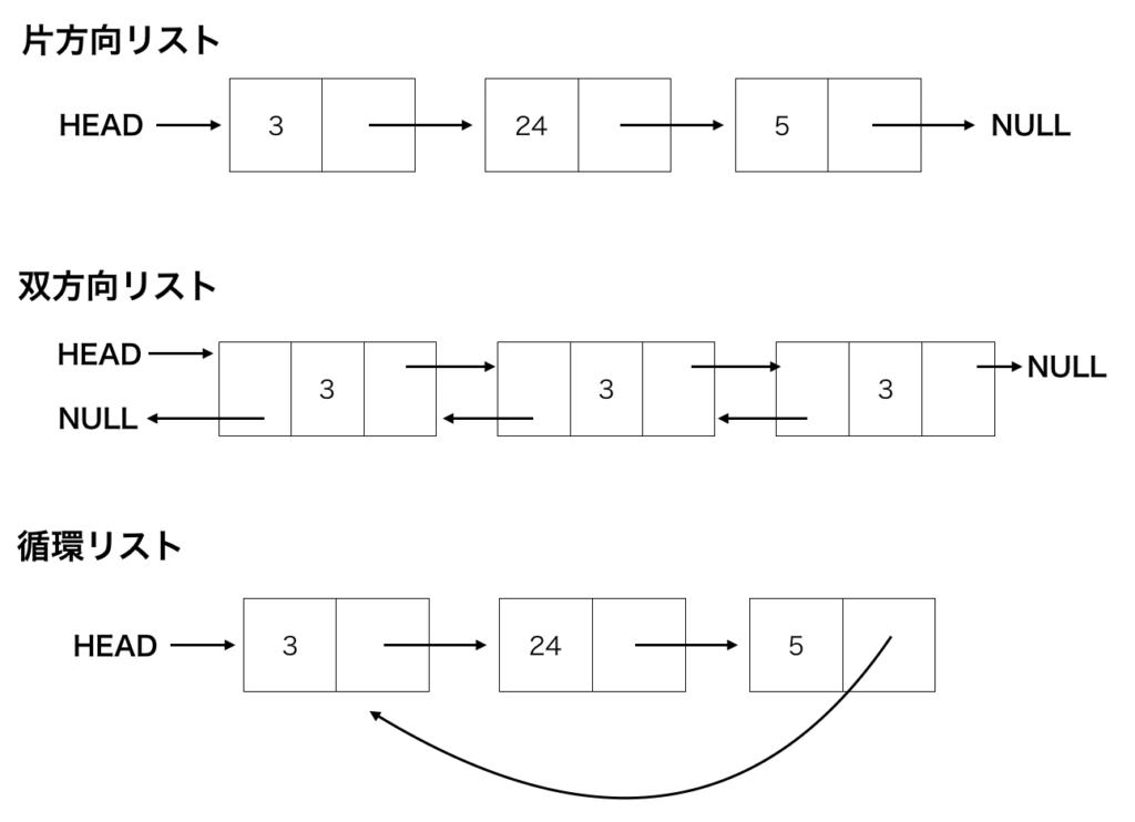片方向リスト・双方向リスト・循環リストの図