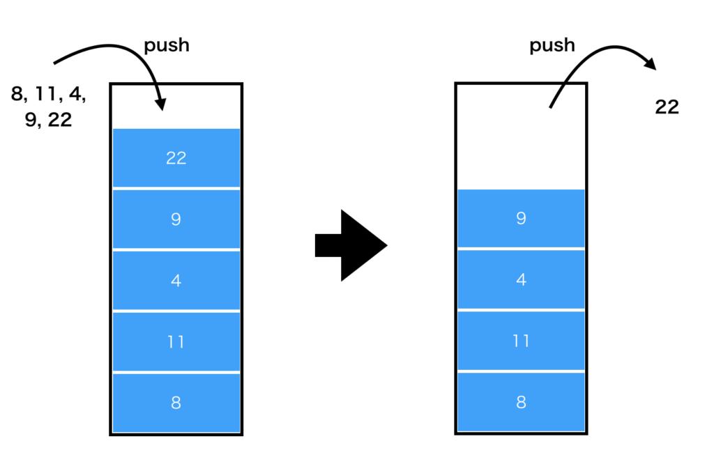 スタック(stack)の図